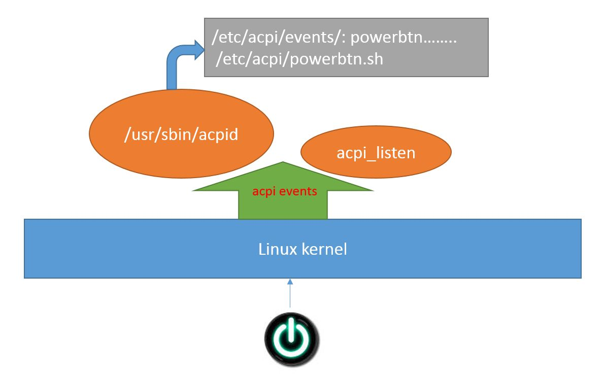 Use Linux ACPI to power down system gracefully | Wenwei's