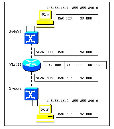 VLAN Routing and Bridging on a Cisco Router Using the IRB