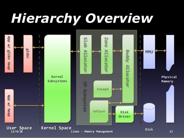 Linux Memory Management   Wenwei's tech Blog