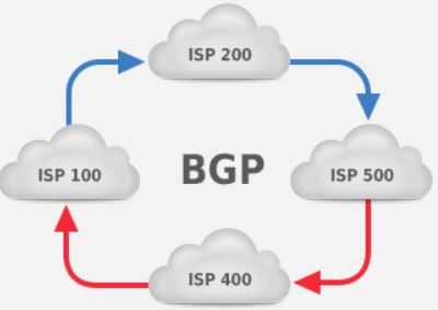 BGP routing between ISP